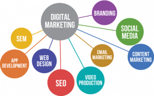 Dallas area Small Business need to consider several aspects for their Digital Marketing Strategy - Digital Marketing is central bubble with other factors connecting to it