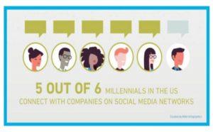 Infographics represent millennial markets